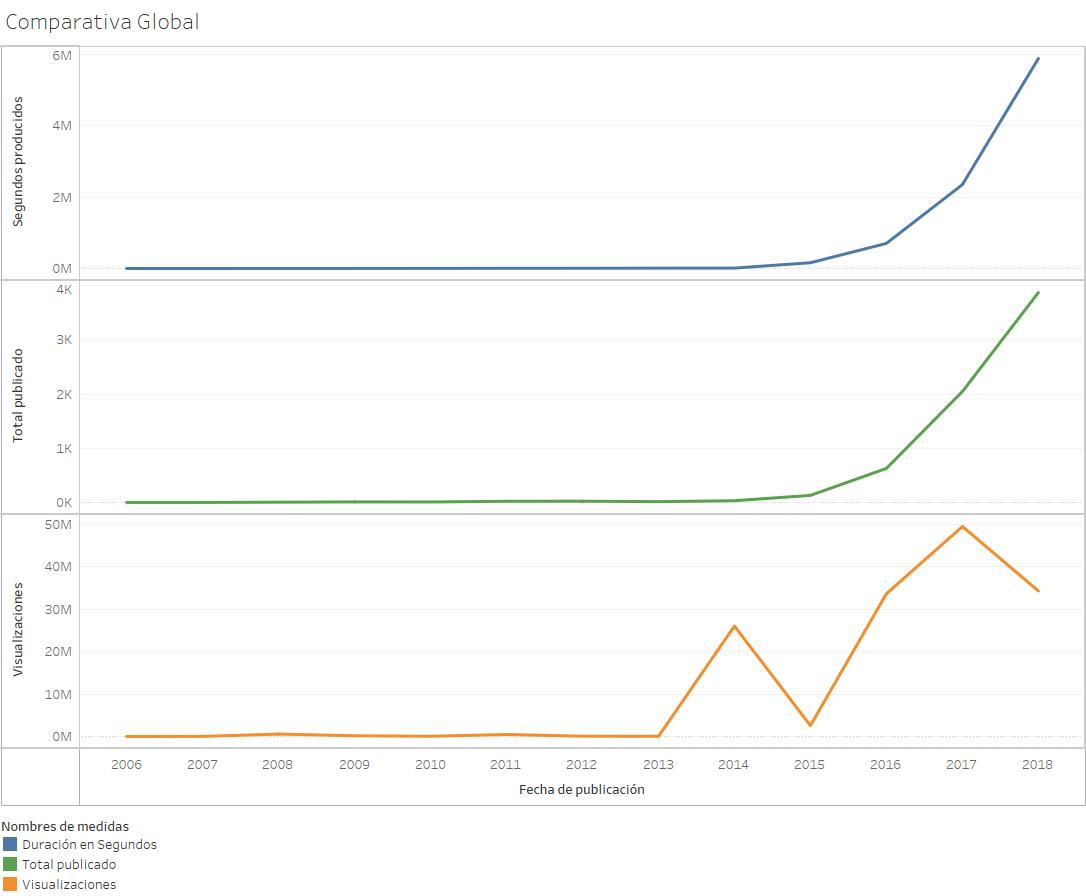 comparativa global